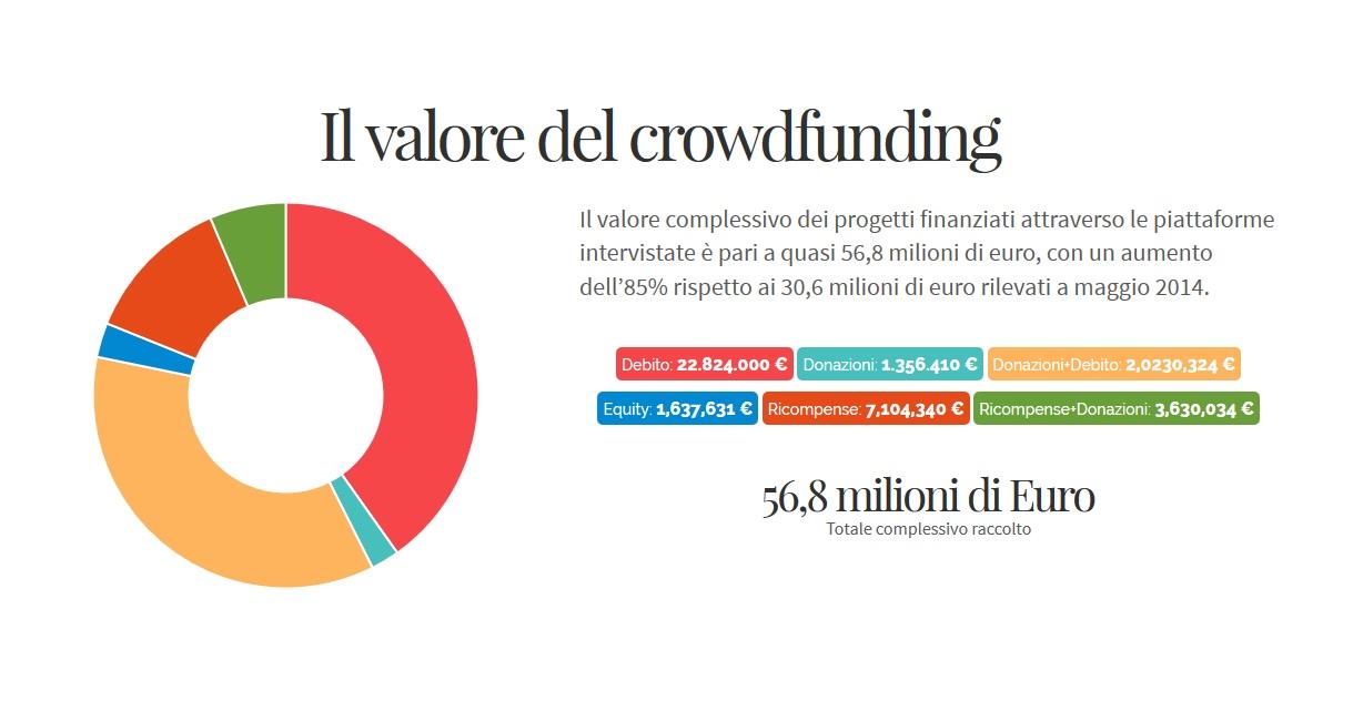 crowdfunding report 2015