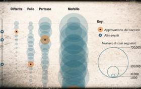 grafico vaccini