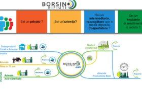 borsinorifiuti